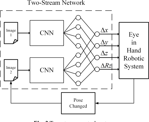 Figure 3 for An Image Based Visual Servo Approach with Deep Learning for Robotic Manipulation