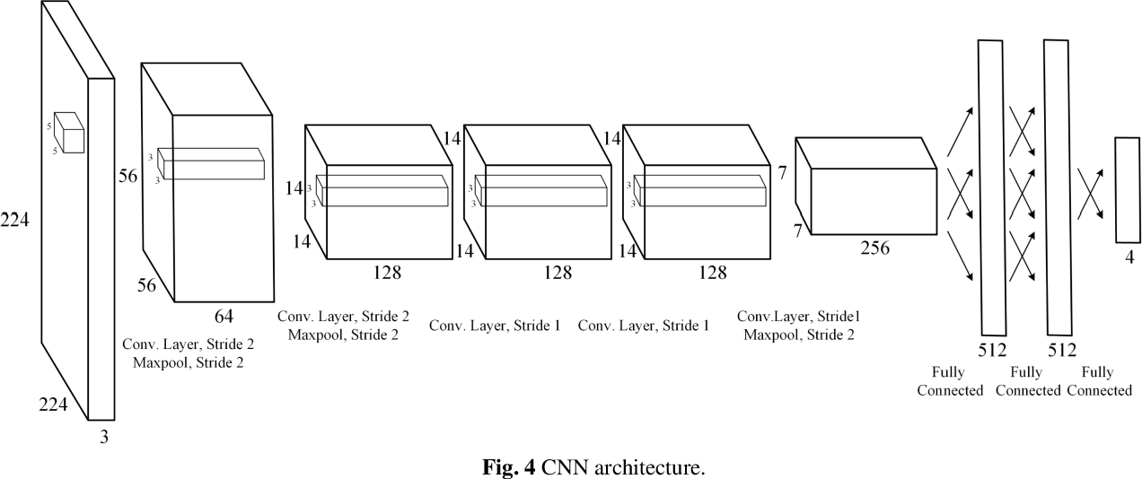 Figure 4 for An Image Based Visual Servo Approach with Deep Learning for Robotic Manipulation