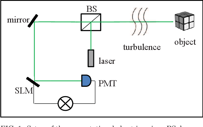 Figure 1 for Turbulence-immune computational ghost imaging based on a multi-scale generative adversarial network
