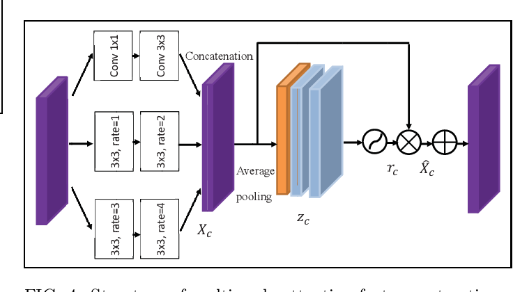 Figure 4 for Turbulence-immune computational ghost imaging based on a multi-scale generative adversarial network