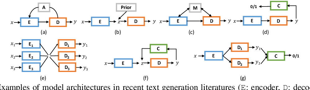 Figure 1 for Texar: A Modularized, Versatile, and Extensible Toolkit for Text Generation