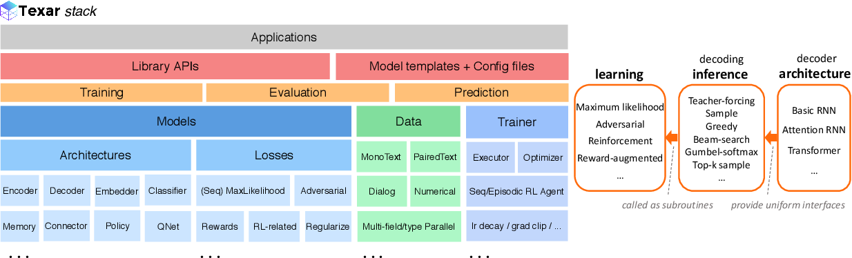 Figure 3 for Texar: A Modularized, Versatile, and Extensible Toolkit for Text Generation