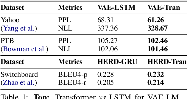Figure 2 for Texar: A Modularized, Versatile, and Extensible Toolkit for Text Generation