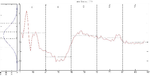 Figure 1 for Empirical Studies on Symbolic Aggregation Approximation Under Statistical Perspectives for Knowledge Discovery in Time Series
