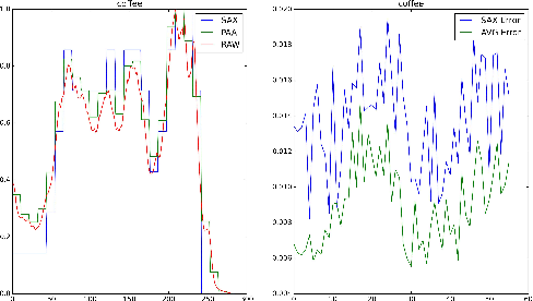 Figure 2 for Empirical Studies on Symbolic Aggregation Approximation Under Statistical Perspectives for Knowledge Discovery in Time Series