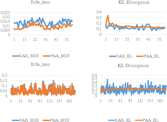 Figure 4 for Empirical Studies on Symbolic Aggregation Approximation Under Statistical Perspectives for Knowledge Discovery in Time Series