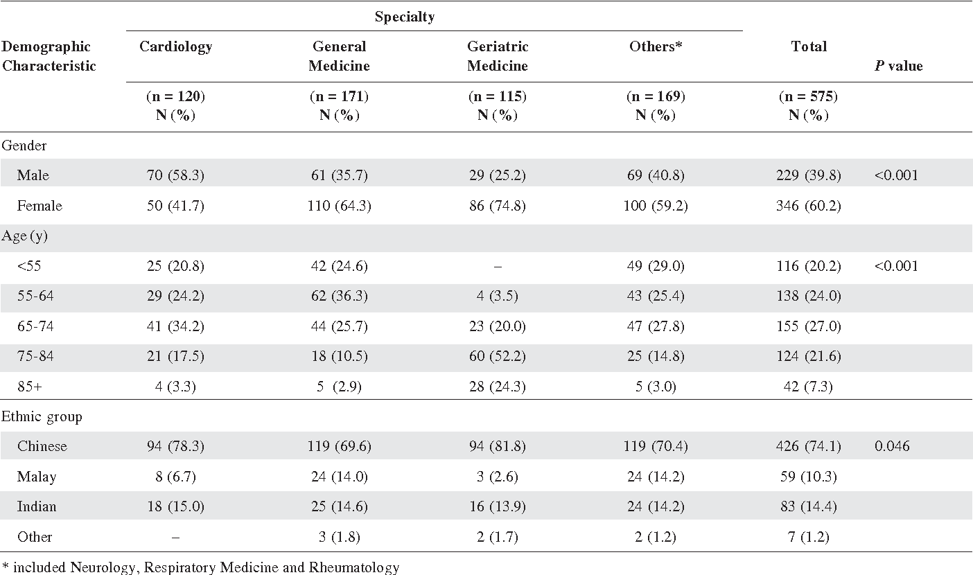 Table 1. Demographic Characteristics of Patients by Specialty