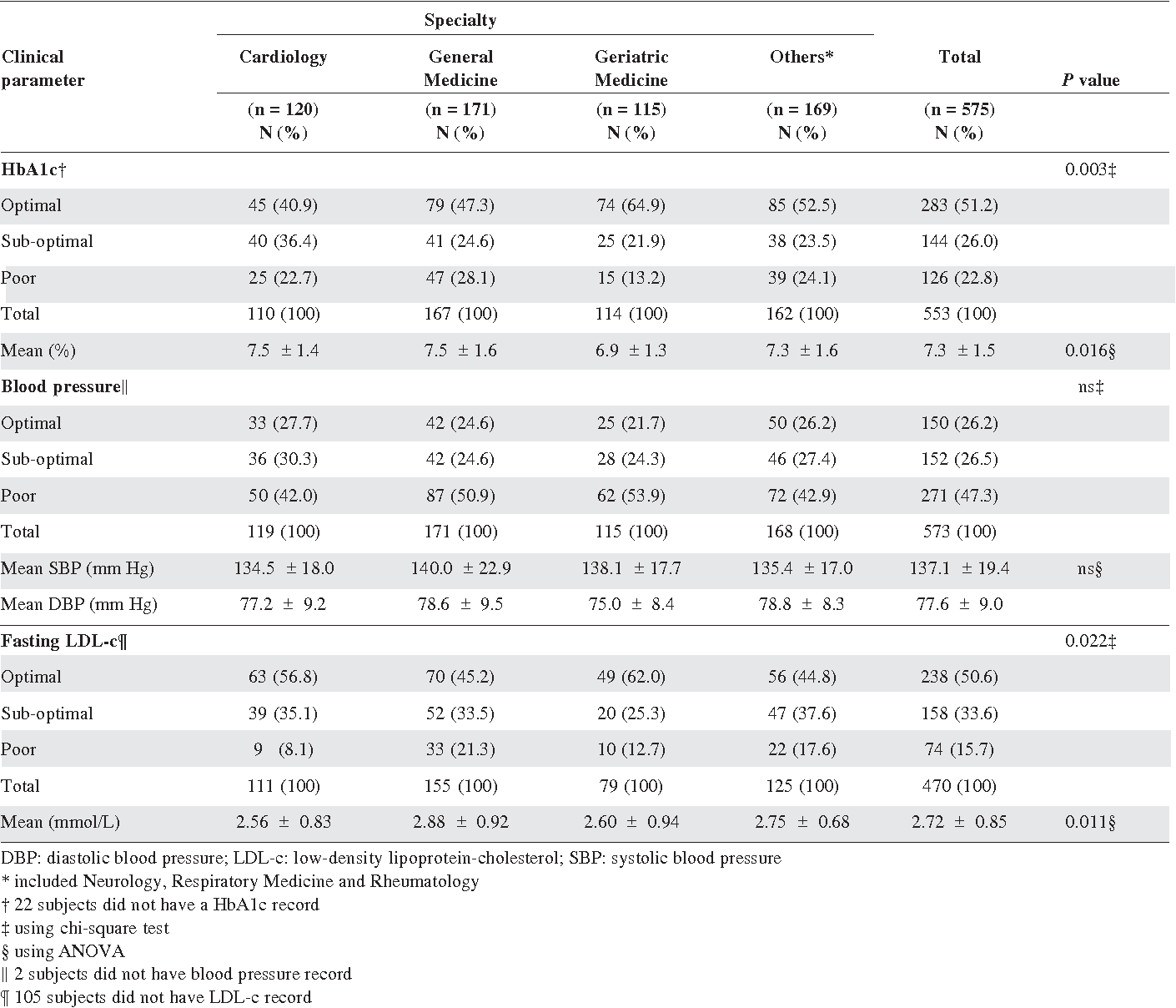 Table 3. Glycaemic, Blood Pressure and Cholesterol Control by Specialty