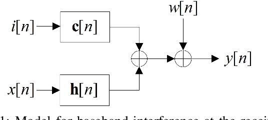 Figure 1 for An Adaptive Receiver for Underwater Acoustic Full-Duplex Communication with Joint Tracking of the Remote and Self-Interference Channels