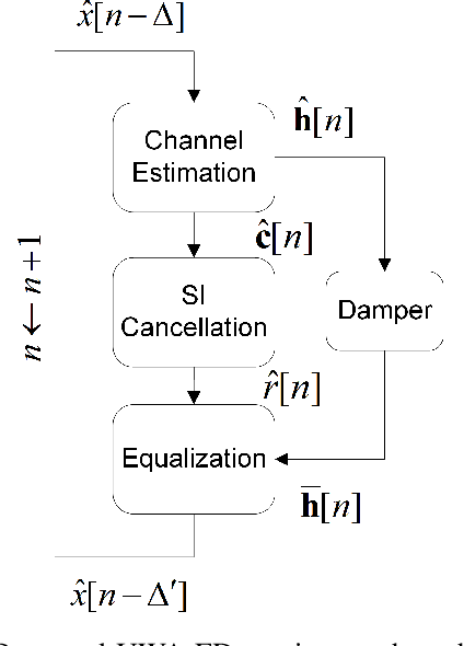 Figure 2 for An Adaptive Receiver for Underwater Acoustic Full-Duplex Communication with Joint Tracking of the Remote and Self-Interference Channels