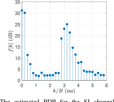 Figure 3 for An Adaptive Receiver for Underwater Acoustic Full-Duplex Communication with Joint Tracking of the Remote and Self-Interference Channels