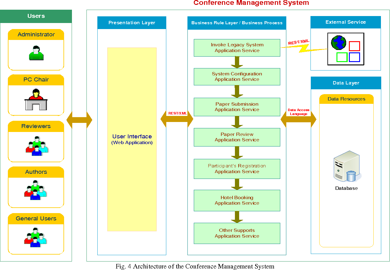 Towards a RESTful Process of Conference Management System - Semantic Scholar