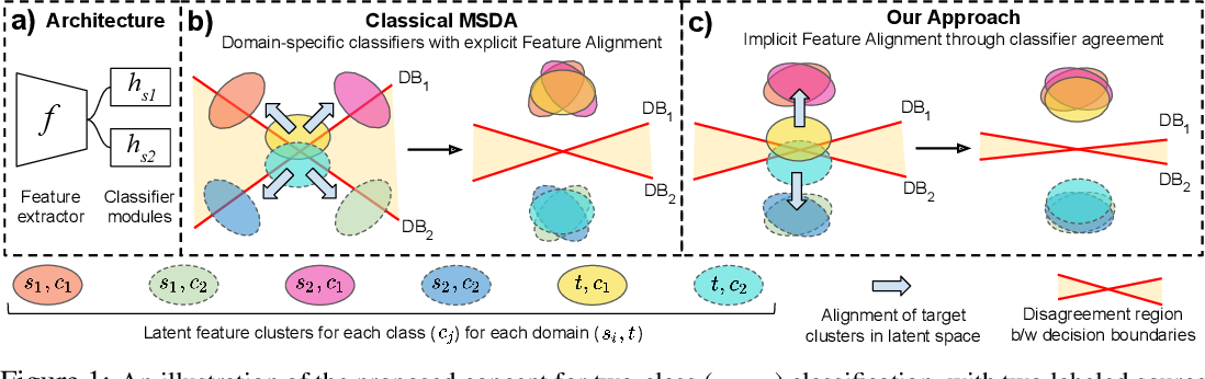 Figure 1 for Your Classifier can Secretly Suffice Multi-Source Domain Adaptation