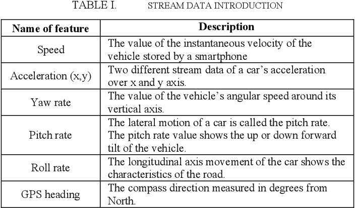 Figure 3 for A Choquet Fuzzy Integral Vertical Bagging Classifier for Mobile Telematics Data Analysis