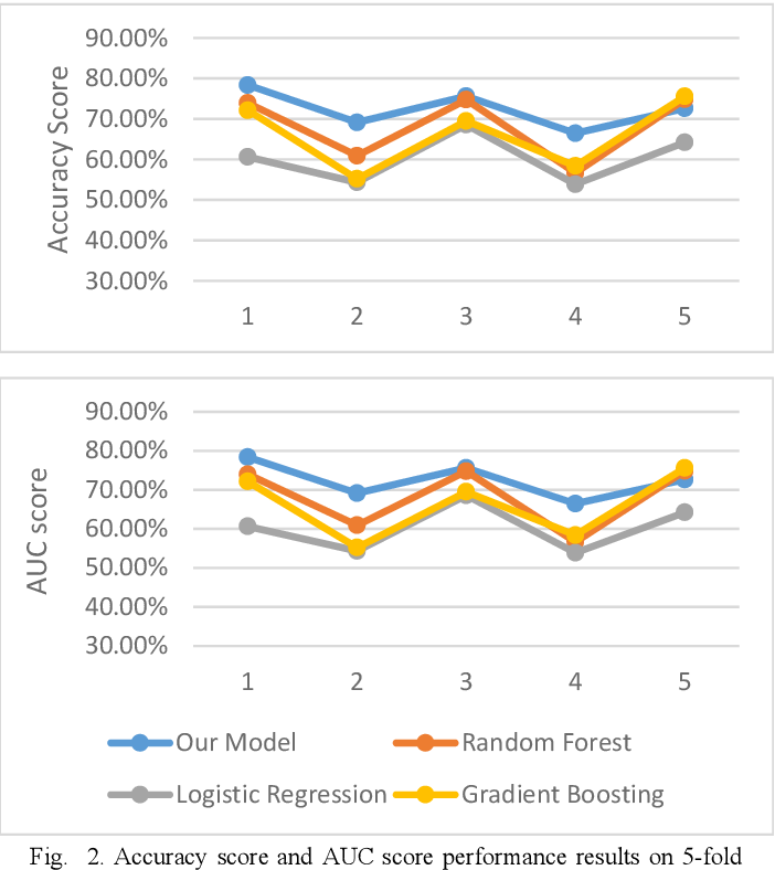 Figure 2 for A Choquet Fuzzy Integral Vertical Bagging Classifier for Mobile Telematics Data Analysis