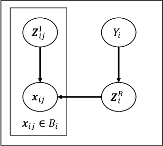 Figure 1 for Non-I.I.D. Multi-Instance Learning for Predicting Instance and Bag Labels using Variational Auto-Encoder