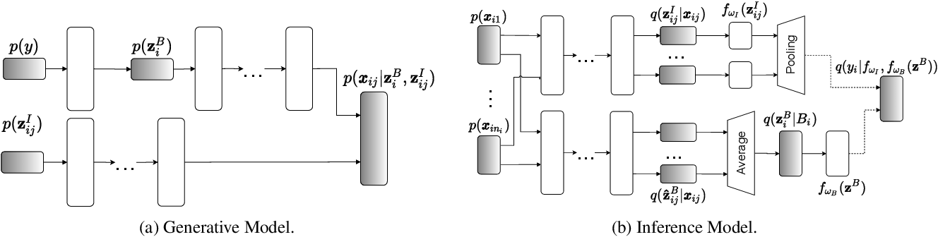 Figure 3 for Non-I.I.D. Multi-Instance Learning for Predicting Instance and Bag Labels using Variational Auto-Encoder