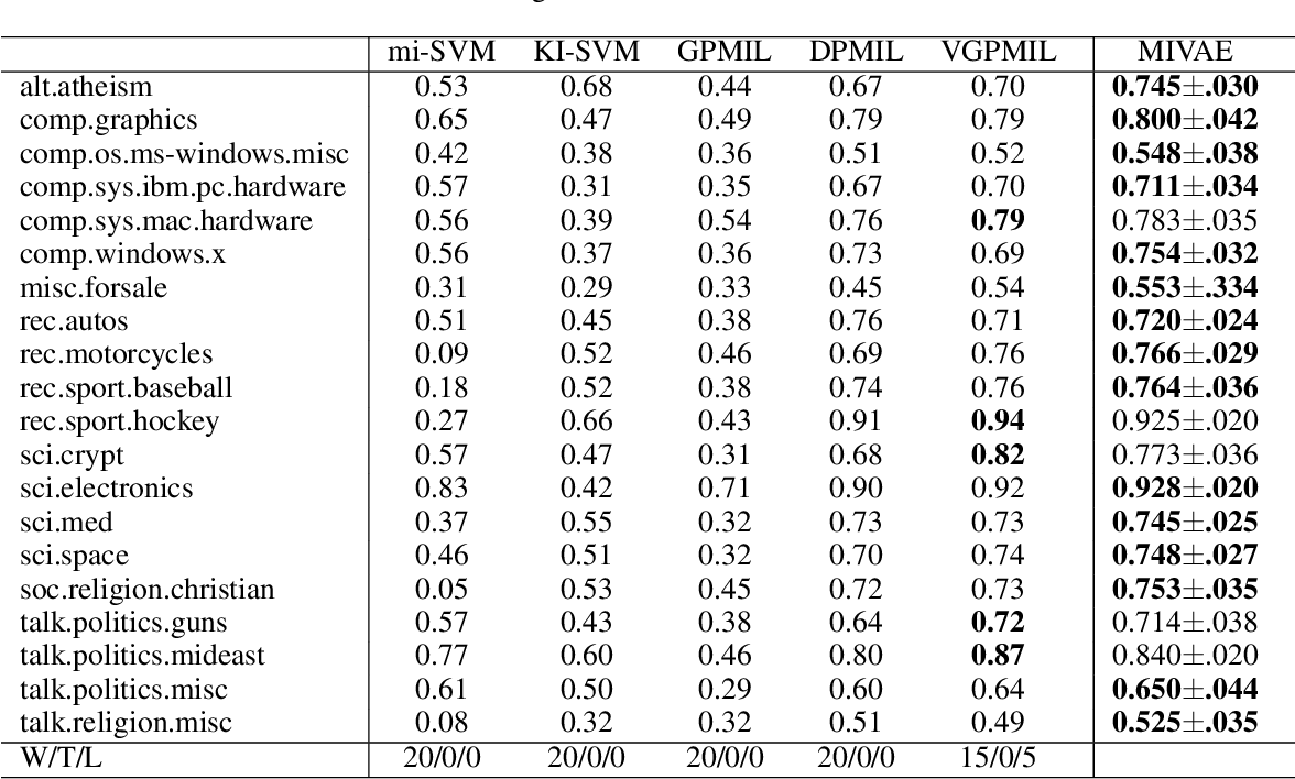 Figure 4 for Non-I.I.D. Multi-Instance Learning for Predicting Instance and Bag Labels using Variational Auto-Encoder
