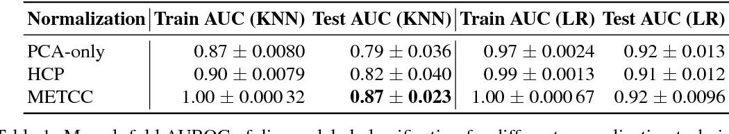 Figure 2 for METCC: METric learning for Confounder Control Making distance matter in high dimensional biological analysis