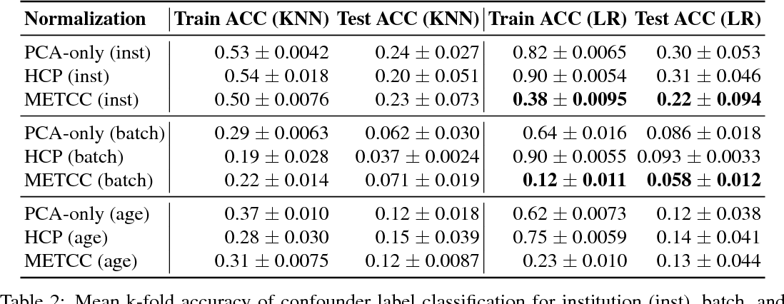 Figure 3 for METCC: METric learning for Confounder Control Making distance matter in high dimensional biological analysis