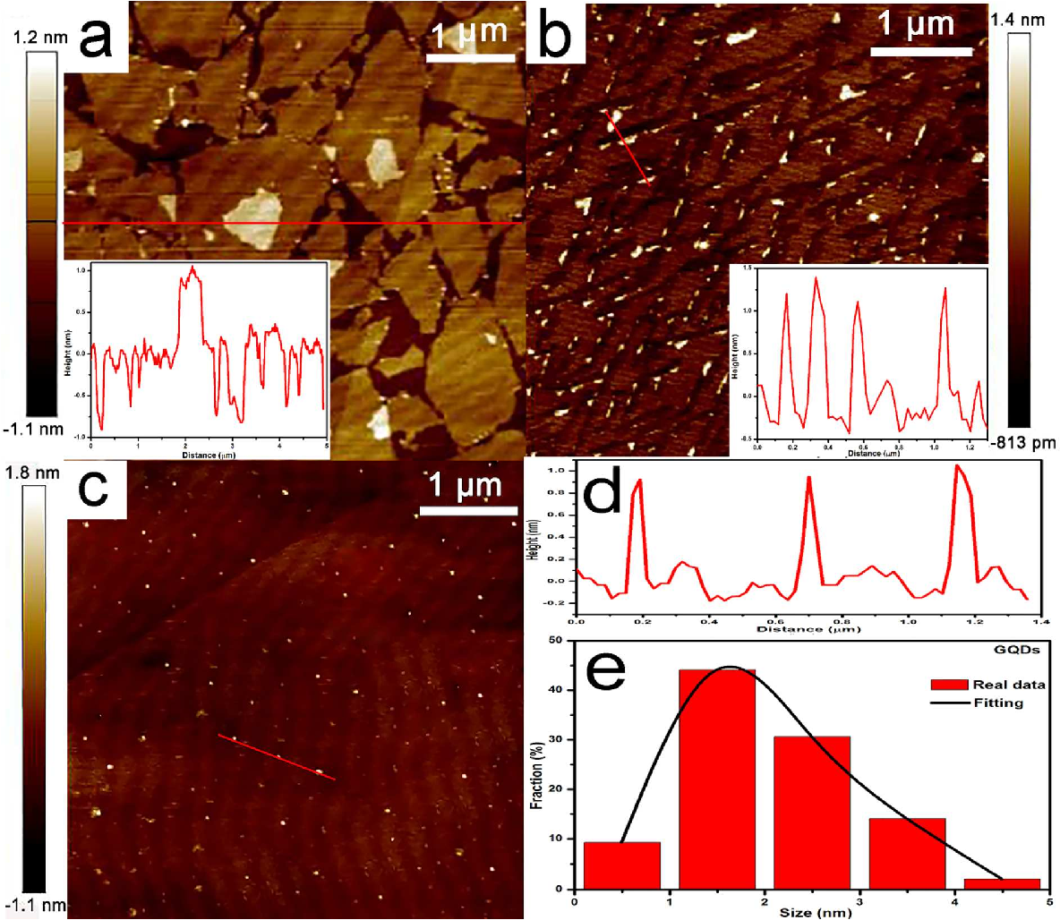 High-Performance Supercapacitor of Graphene Quantum Dots with