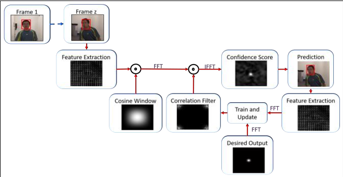 Figure 1 for Comparative Study of ECO and CFNet Trackers in Noisy Environment
