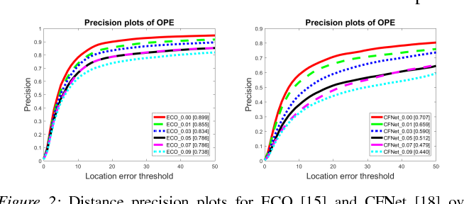 Figure 2 for Comparative Study of ECO and CFNet Trackers in Noisy Environment