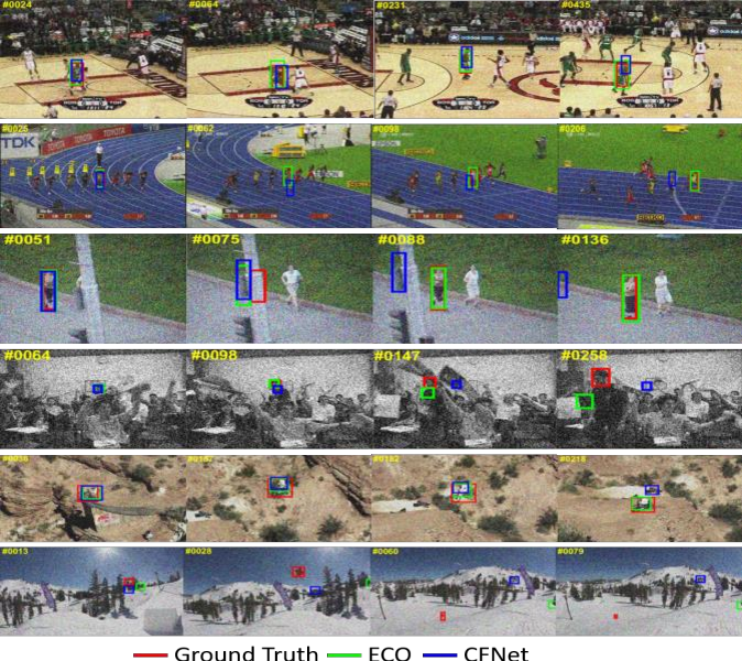 Figure 4 for Comparative Study of ECO and CFNet Trackers in Noisy Environment