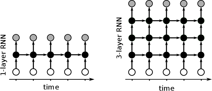 Figure 1 for Generating Sequences With Recurrent Neural Networks