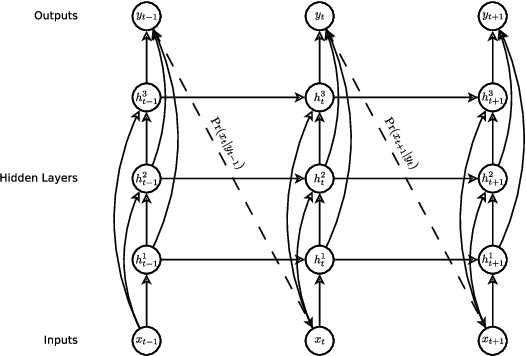 Figure 2 for Generating Sequences With Recurrent Neural Networks