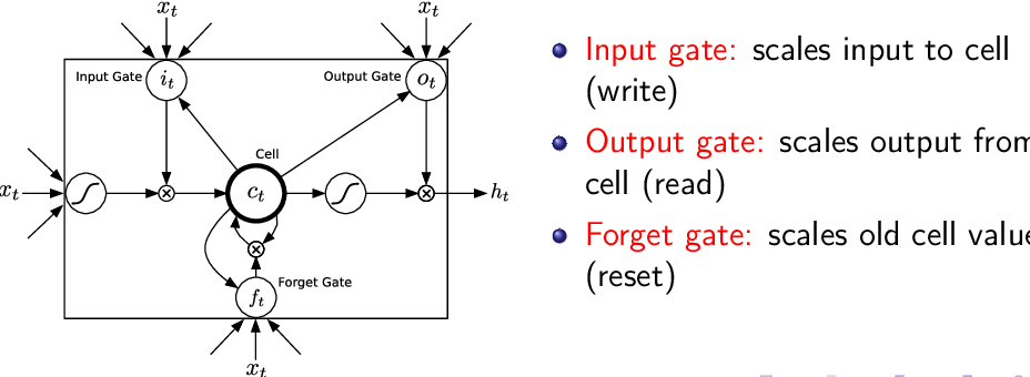Figure 3 for Generating Sequences With Recurrent Neural Networks