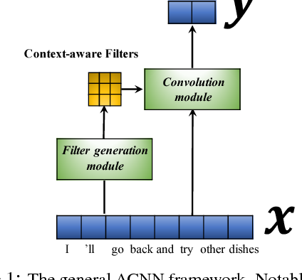 Figure 1 for Learning Context-Sensitive Convolutional Filters for Text Processing