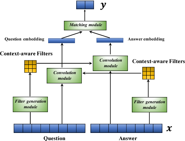 Figure 3 for Learning Context-Sensitive Convolutional Filters for Text Processing