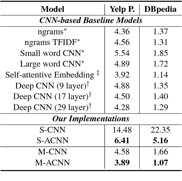 Figure 4 for Learning Context-Sensitive Convolutional Filters for Text Processing