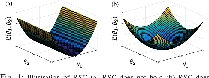 Figure 1 for Robust Estimation of Self-Exciting Generalized Linear Models with Application to Neuronal Modeling