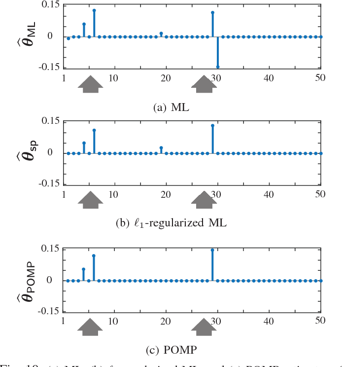 Figure 2 for Robust Estimation of Self-Exciting Generalized Linear Models with Application to Neuronal Modeling