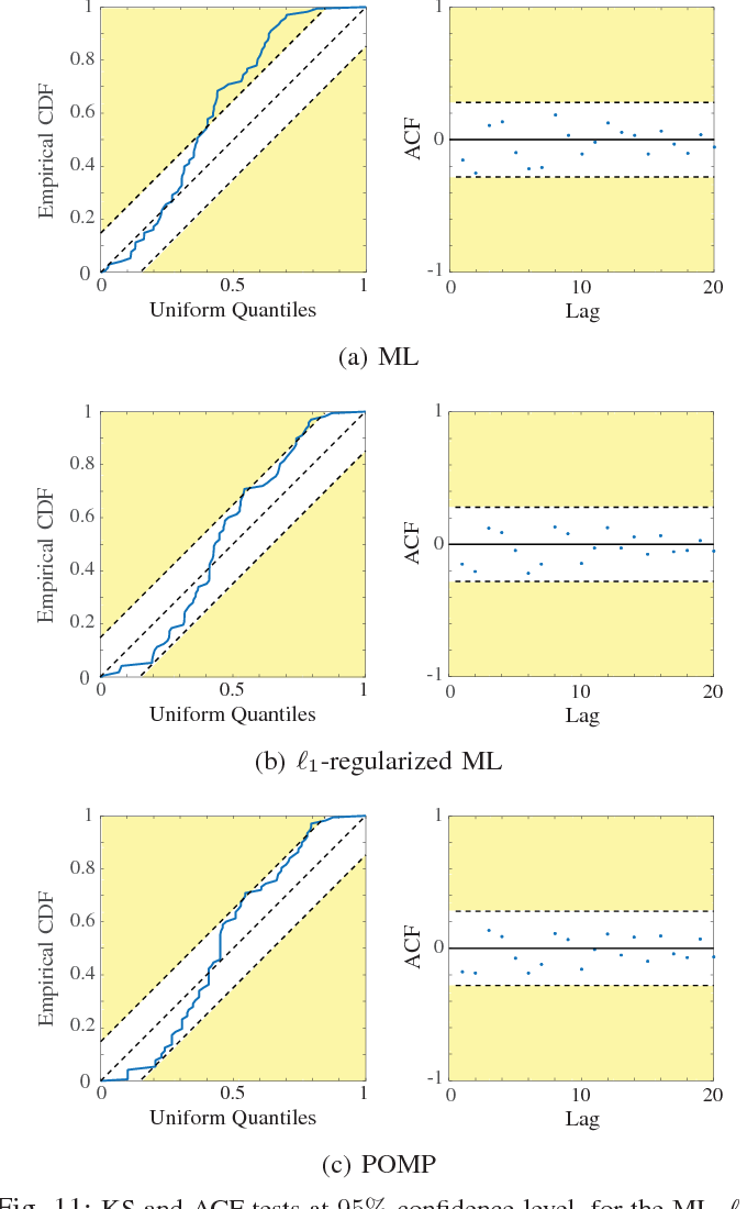 Figure 3 for Robust Estimation of Self-Exciting Generalized Linear Models with Application to Neuronal Modeling