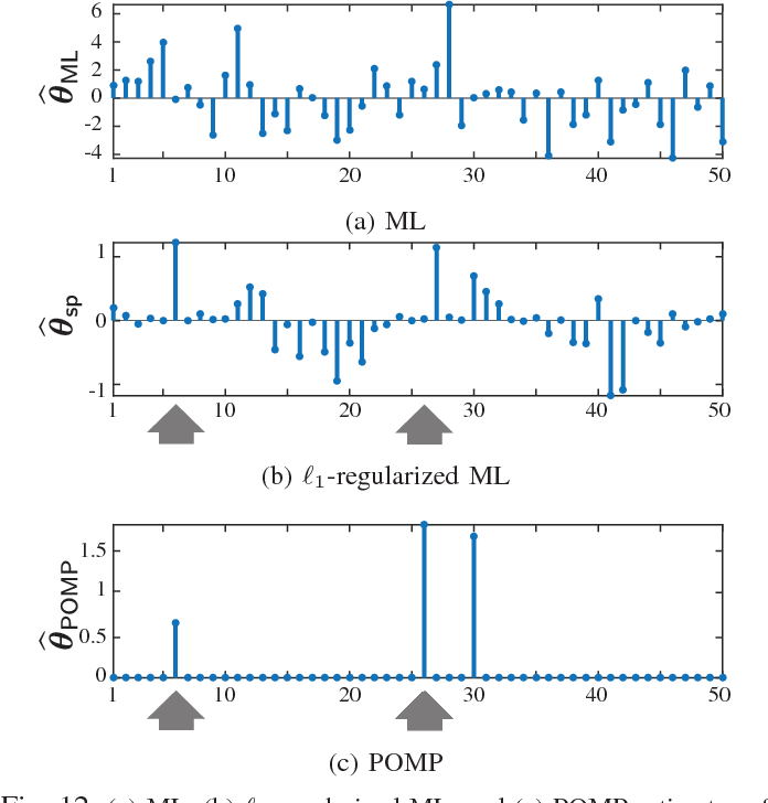 Figure 4 for Robust Estimation of Self-Exciting Generalized Linear Models with Application to Neuronal Modeling