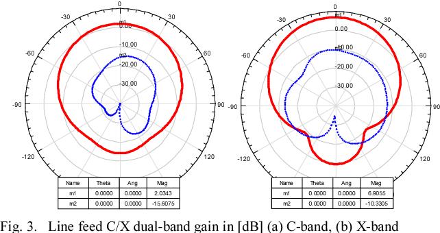 Fig. 3. Line feed C/X dual-band gain in [dB] (a) C-band, (b) X-band
