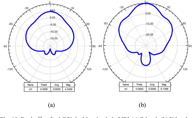 Fig. 10. Dual offset feed C/X dual-band gain in [dB] (a) C-band, (b) X-band