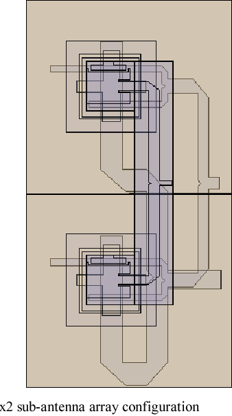 Fig. 6. TBDP 1x2 sub-antenna array configuration