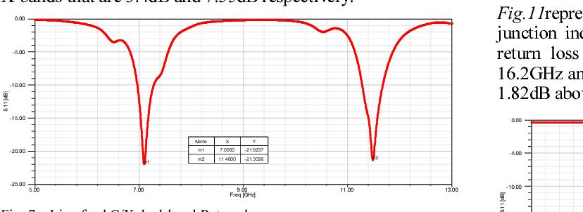 Fig. 7. Line feed C/X dual-band Return loss