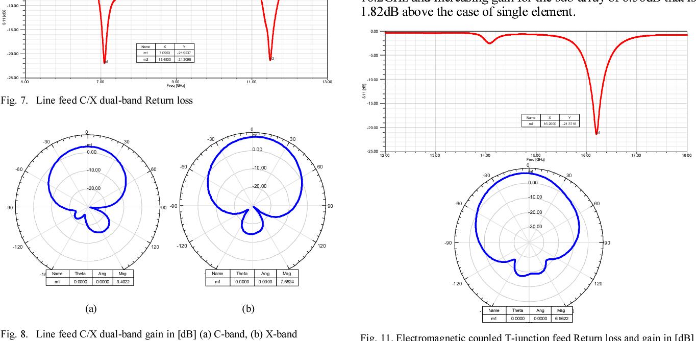 Fig. 8. Line feed C/X dual-band gain in [dB] (a) C-band, (b) X-band