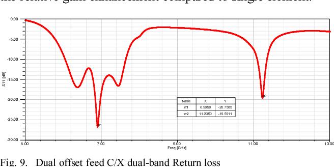 Fig. 9. Dual offset feed C/X dual-band Return loss