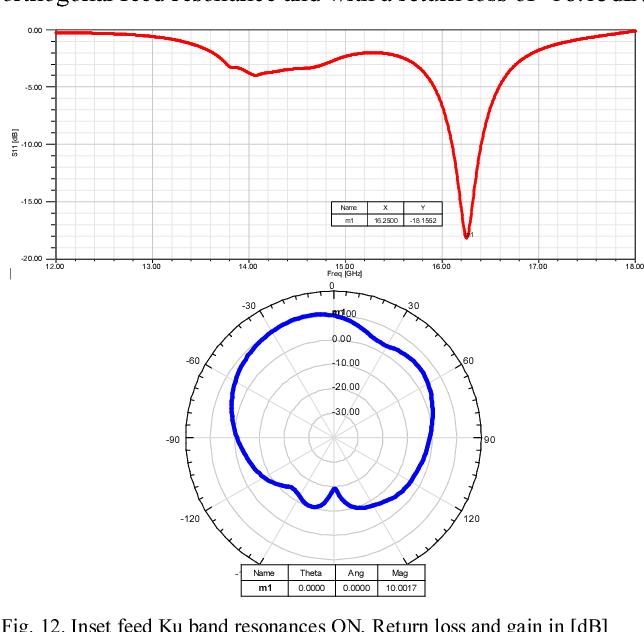 Fig. 12. Inset feed Ku band resonances ON, Return loss and gain in [dB]