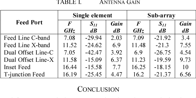 TABLE I. ANTENNA GAIN
