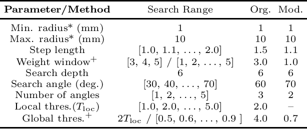 Figure 2 for Extracting Tree-structures in CT data by Tracking Multiple Statistically Ranked Hypotheses