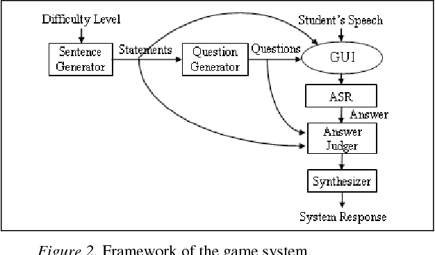 Automatic Question Generation And Answer Judging A Q A Game For