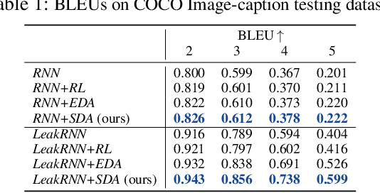 Figure 1 for SDA: Improving Text Generation with Self Data Augmentation