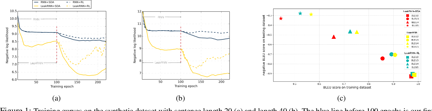 Figure 2 for SDA: Improving Text Generation with Self Data Augmentation